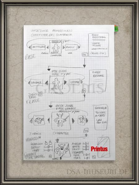 Illustrierter Prozess der Drakensang Charaktererschaffung aus dem Story Design Book von Fabian Rudzinski